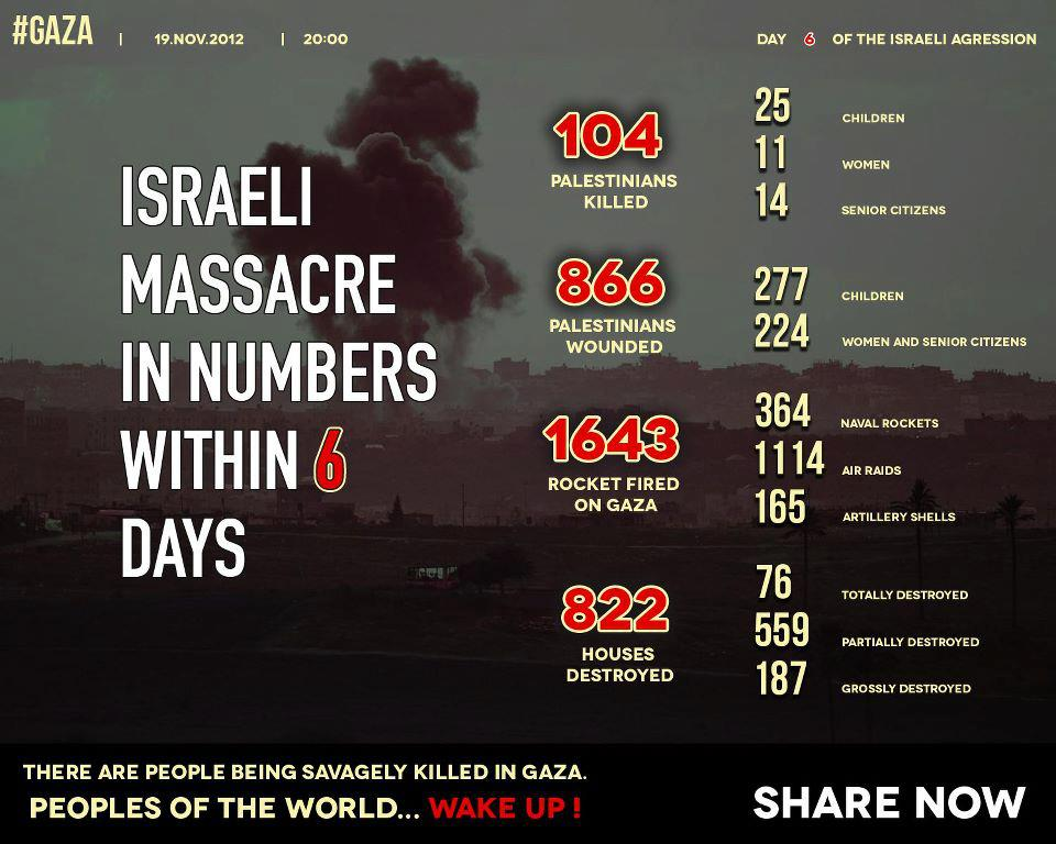 This tally illustrates the situation in Gaza from Wednesday evening to 19/11/2012 18:00 GMT.