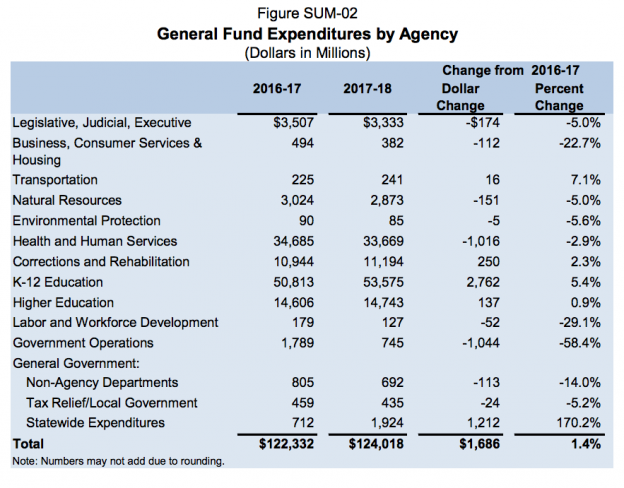 General Fund Expenditures by Agency